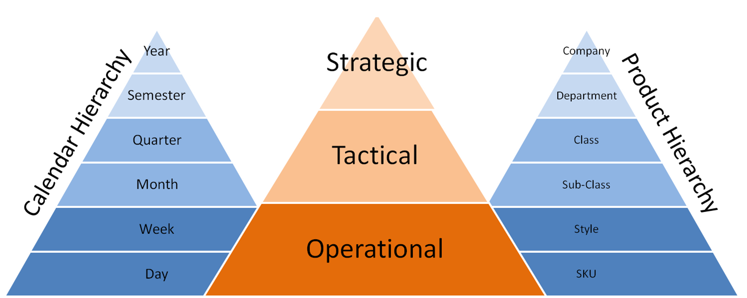 strategic tactical and operational decision This article discusses decision-making in a business environment while leaders are ultimately responsible for business decisions, problem-solving is a shared responsibility among top managers who make strategic decisions, middle managers who make tactical decisions and lower level managers who make operational decisions.